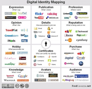 Digital Presence - Digitally Present